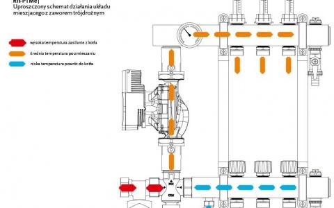RIt PTMe - uproszczony schemat przepływu
